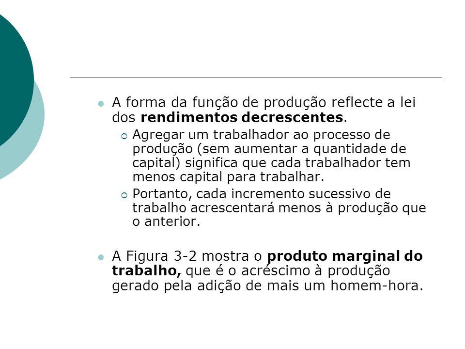 A forma da função de produção reflecte a lei dos rendimentos decrescentes.