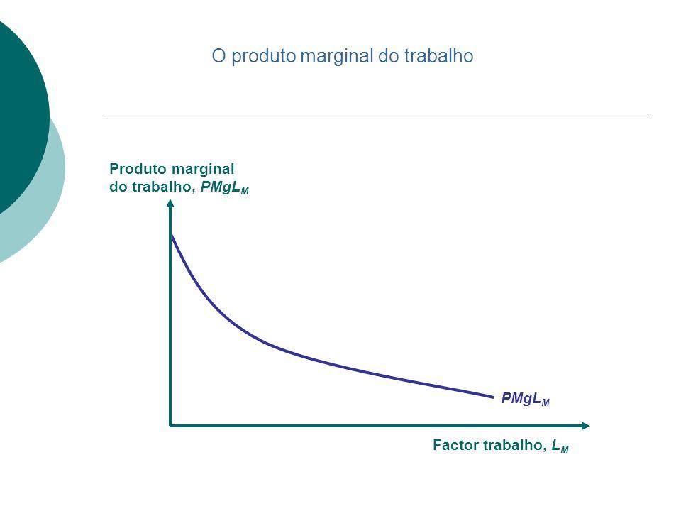 O produto marginal do trabalho