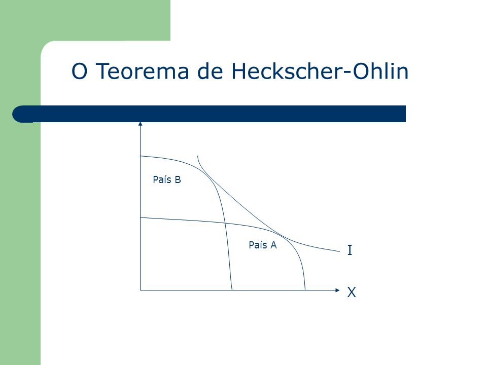 O Teorema de Heckscher-Ohlin