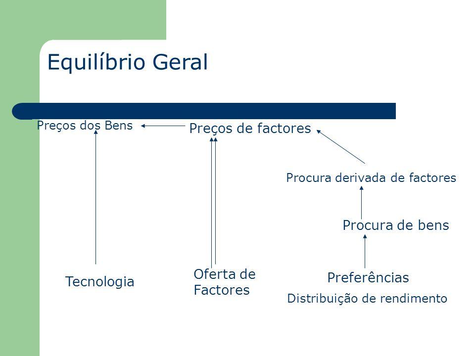 Equilíbrio Geral Preços de factores Procura de bens Oferta de Factores