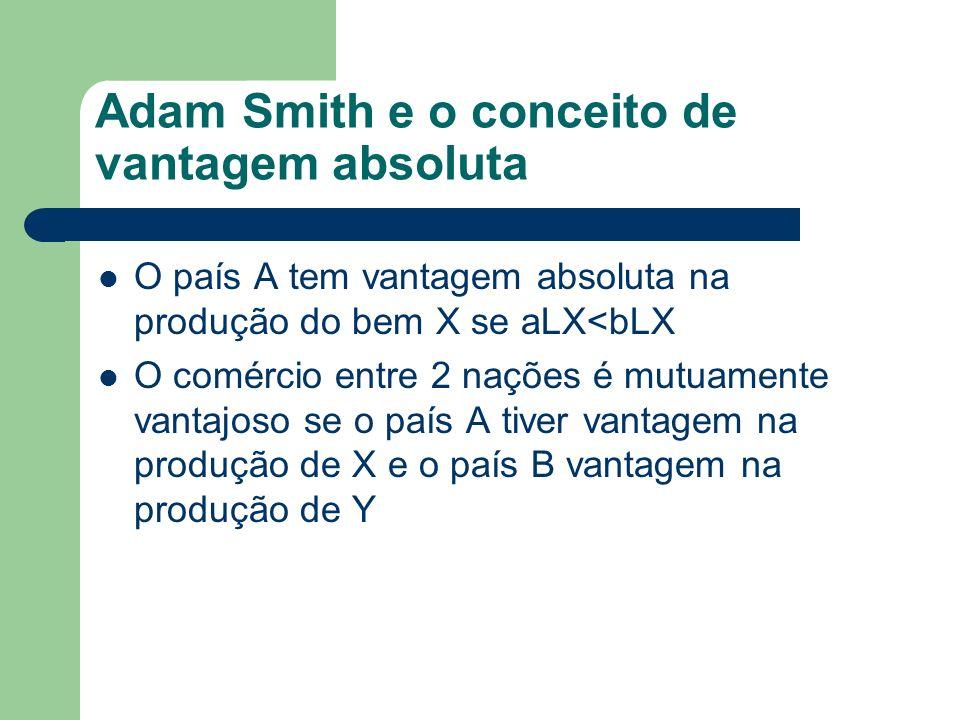 Adam Smith e o conceito de vantagem absoluta