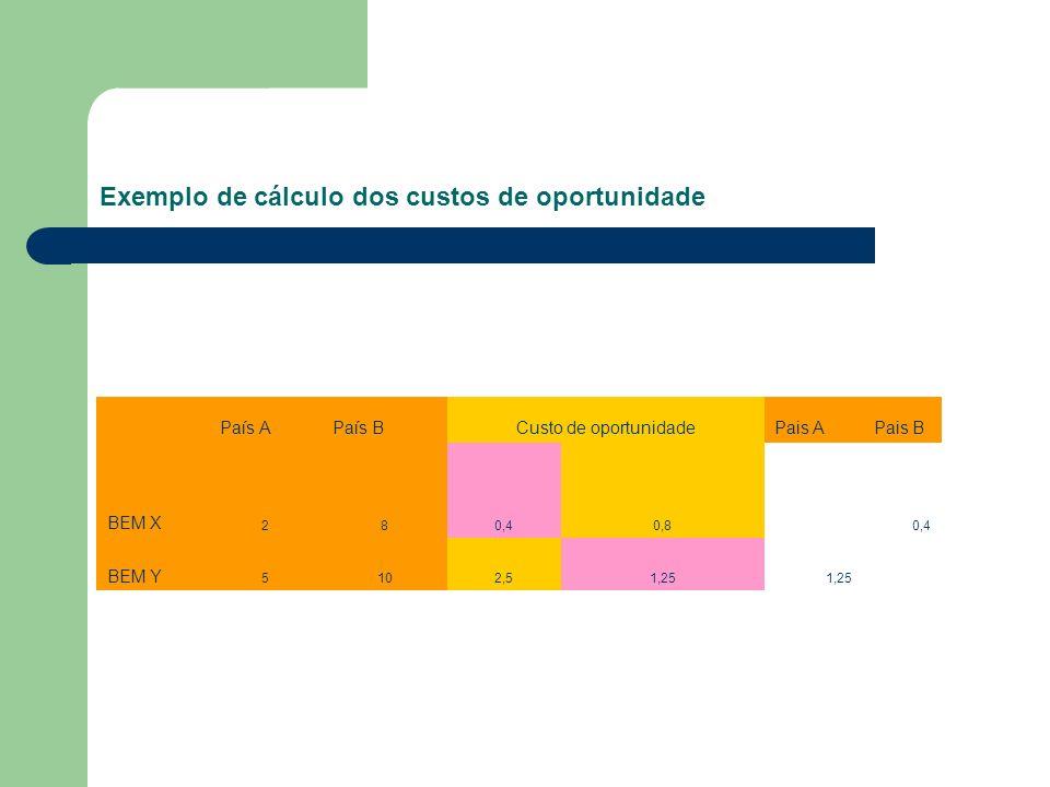 Exemplo de cálculo dos custos de oportunidade
