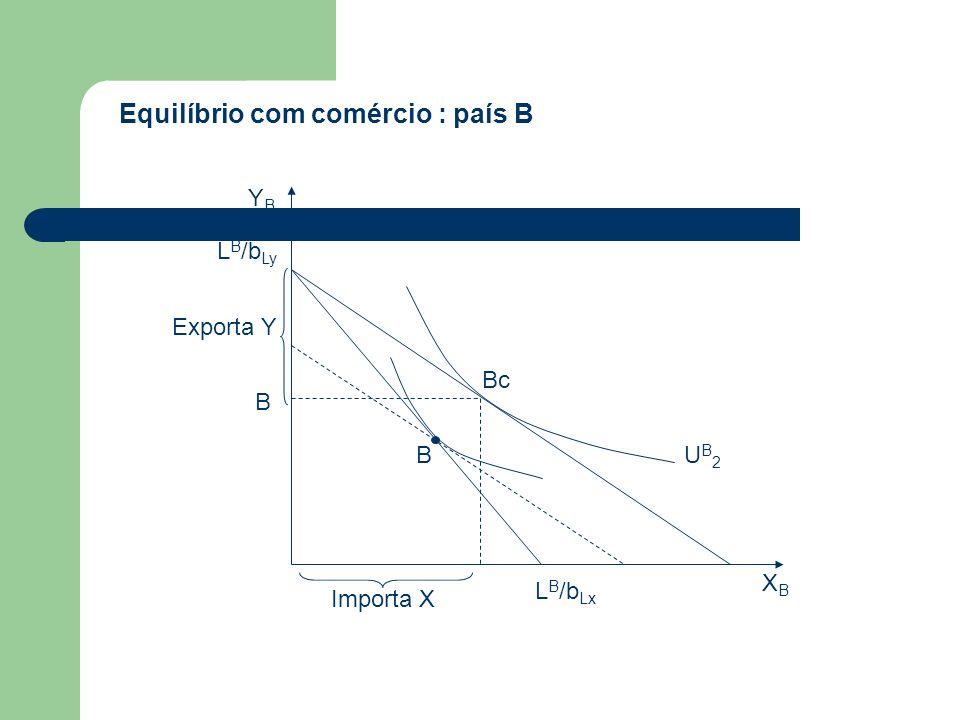 Equilíbrio com comércio : país B