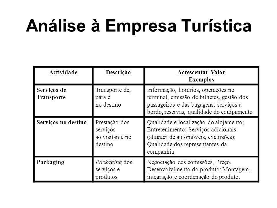 Análise à Empresa Turística