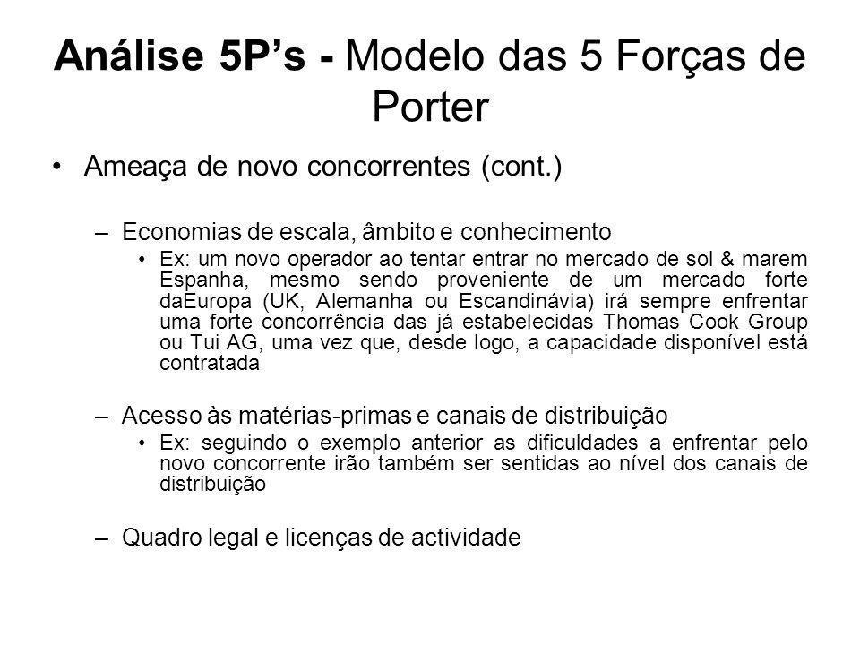 Análise 5P's - Modelo das 5 Forças de Porter