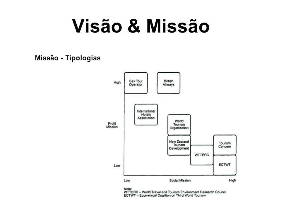 Visão & Missão Missão - Tipologias