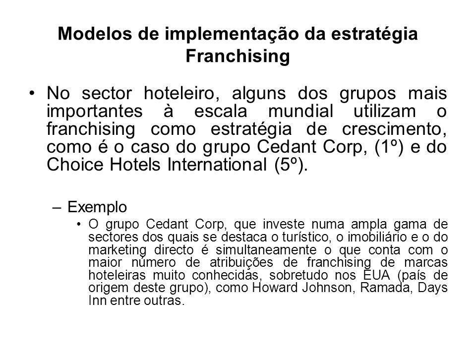 Modelos de implementação da estratégia Franchising