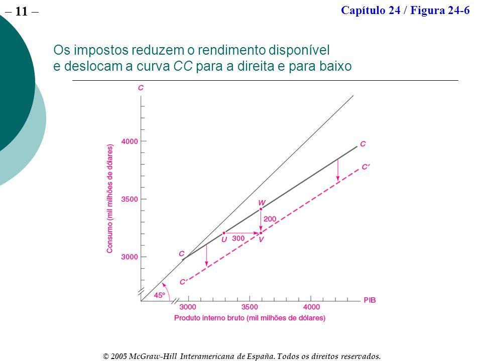 Capítulo 24 / Figura 24-6 Os impostos reduzem o rendimento disponível e deslocam a curva CC para a direita e para baixo.
