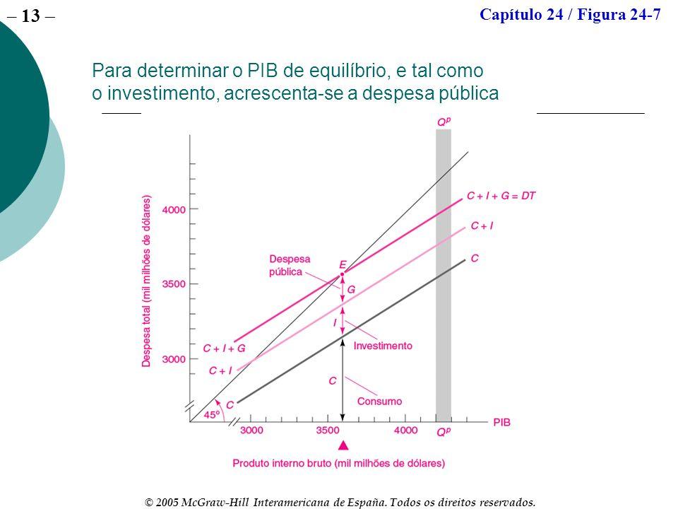 Capítulo 24 / Figura 24-7Para determinar o PIB de equilíbrio, e tal como o investimento, acrescenta-se a despesa pública.