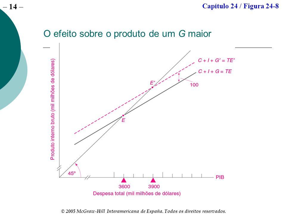 O efeito sobre o produto de um G maior
