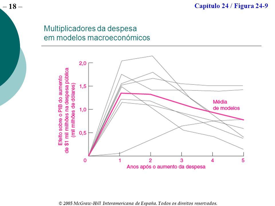 Multiplicadores da despesa em modelos macroeconómicos