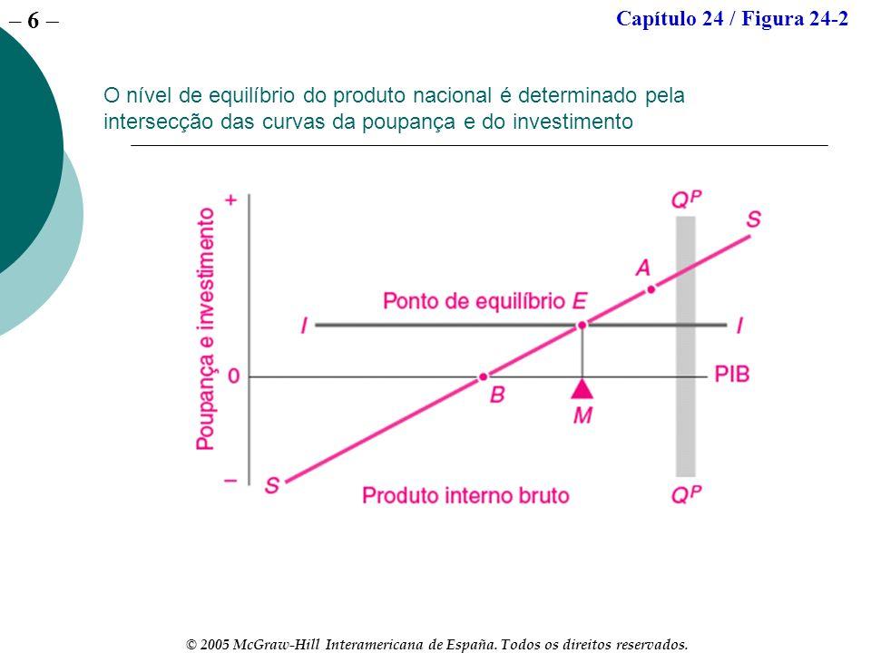 Capítulo 24 / Figura 24-2 O nível de equilíbrio do produto nacional é determinado pela intersecção das curvas da poupança e do investimento.
