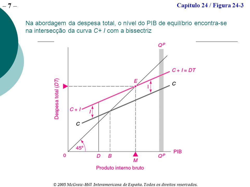 Capítulo 24 / Figura 24-3Na abordagem da despesa total, o nível do PIB de equilíbrio encontra-se na intersecção da curva C+ I com a bissectriz.