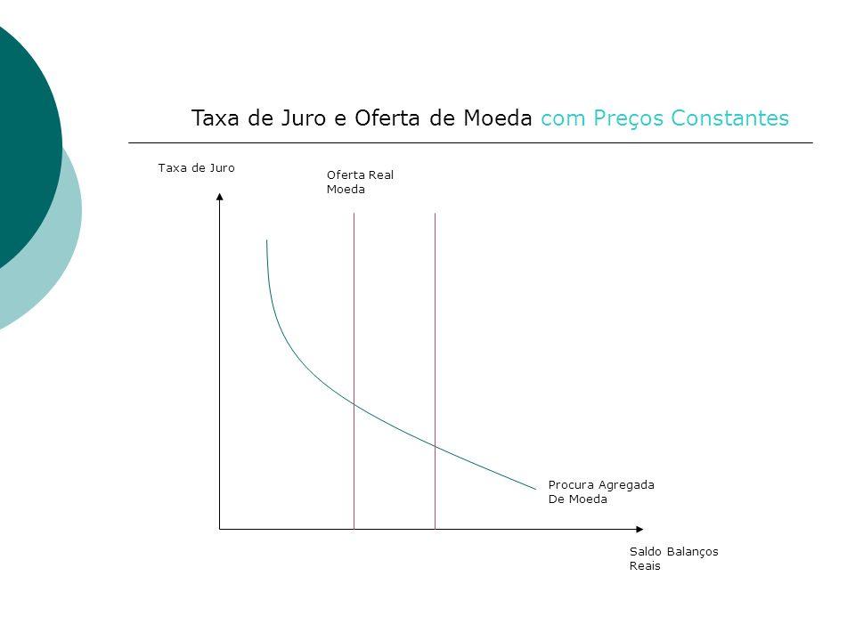 Taxa de Juro e Oferta de Moeda com Preços Constantes