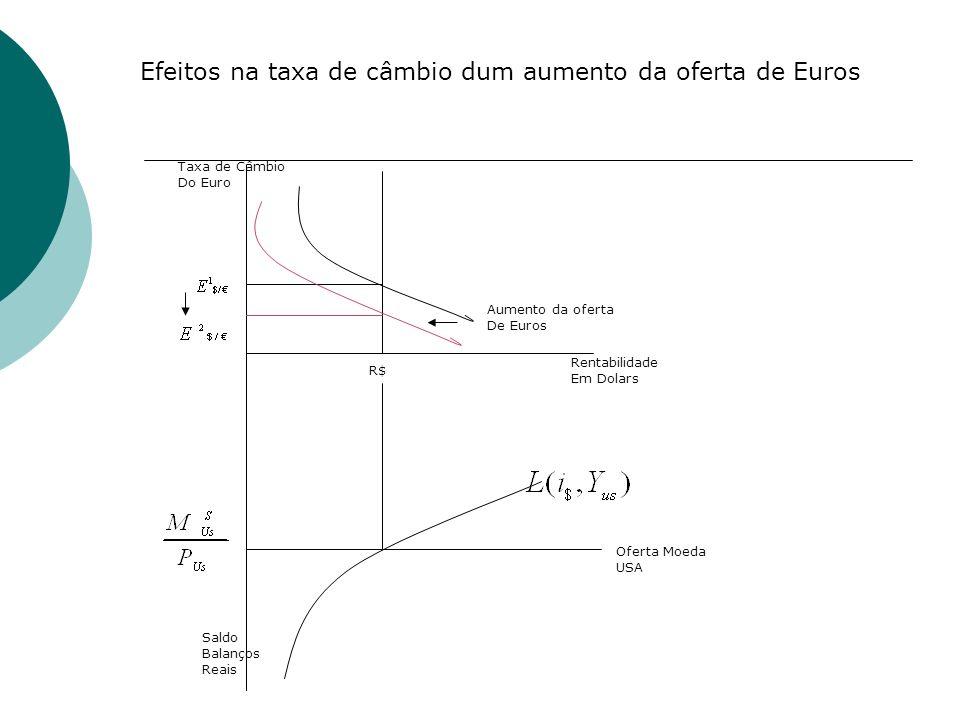 Efeitos na taxa de câmbio dum aumento da oferta de Euros