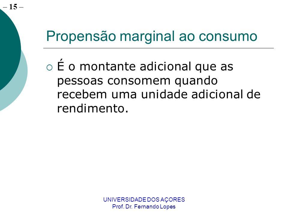 Propensão marginal ao consumo