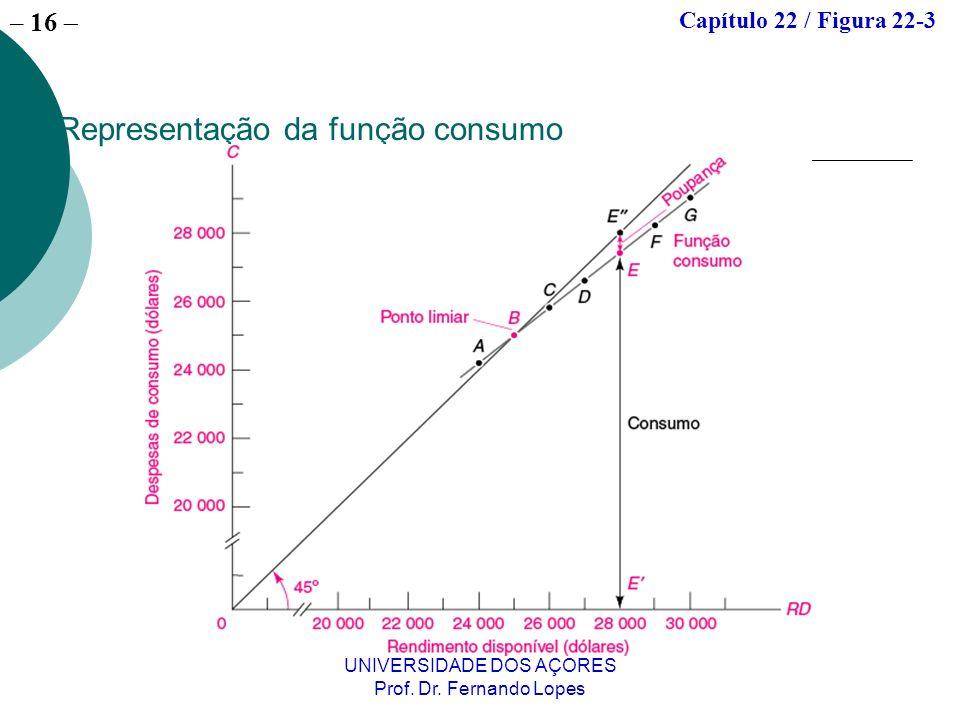 Representação da função consumo