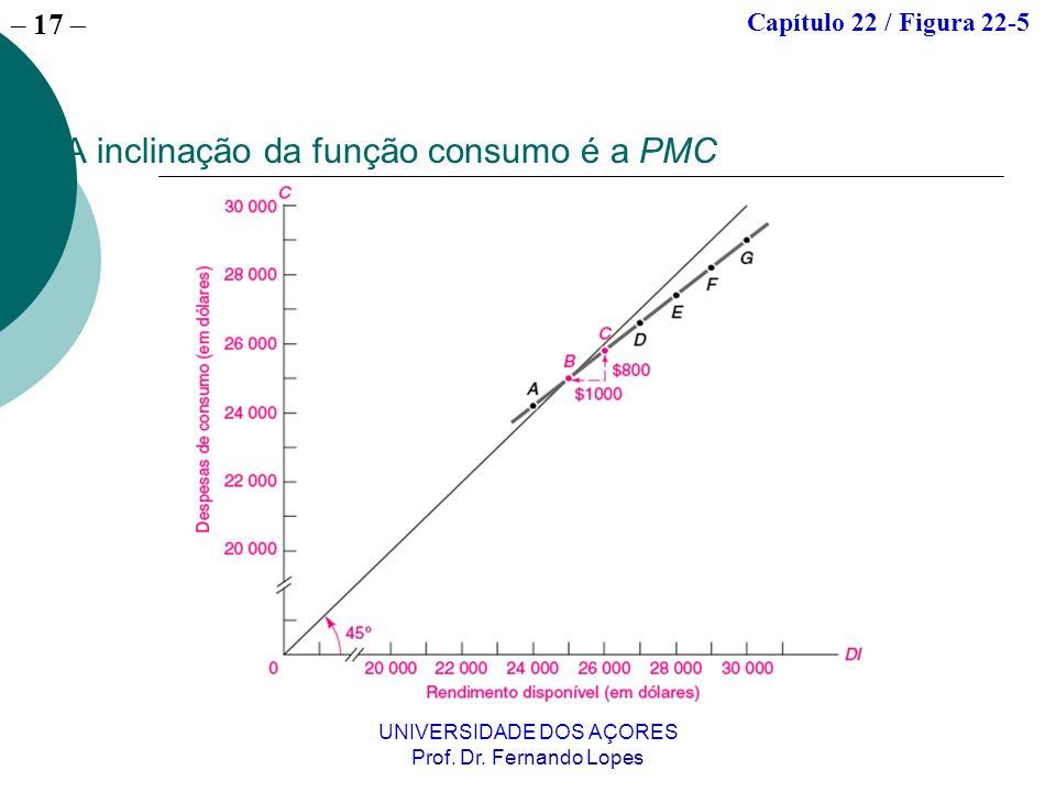 A inclinação da função consumo é a PMC