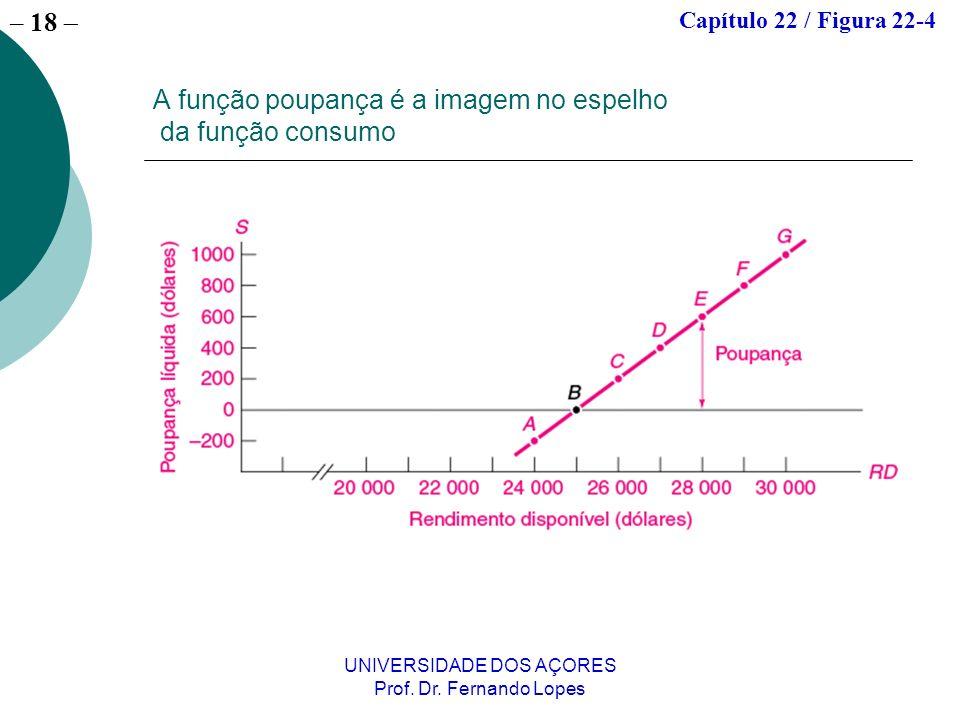 A função poupança é a imagem no espelho da função consumo