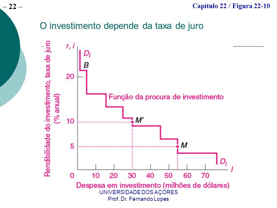 O investimento depende da taxa de juro
