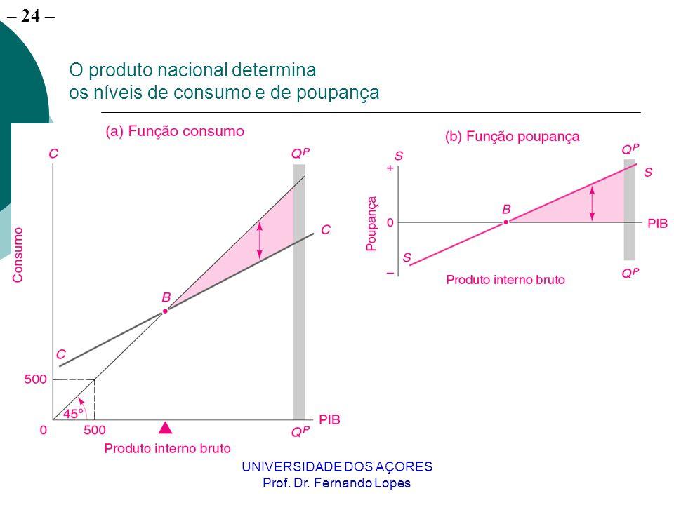 O produto nacional determina os níveis de consumo e de poupança