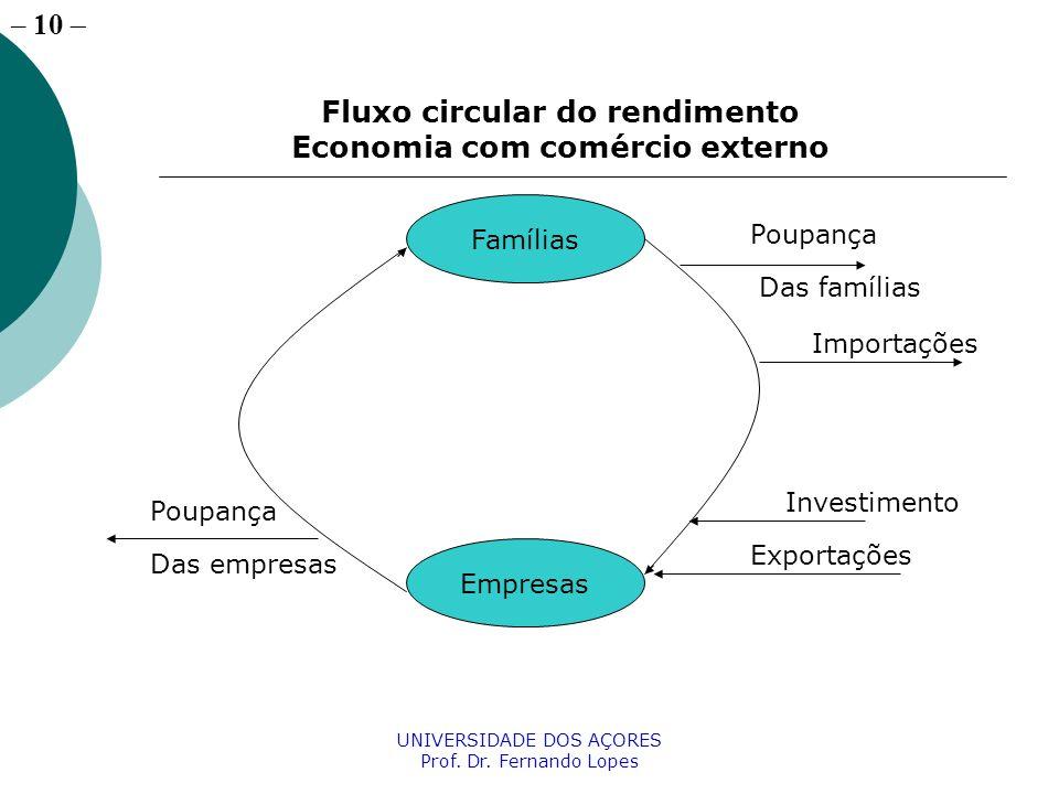 Fluxo circular do rendimento Economia com comércio externo
