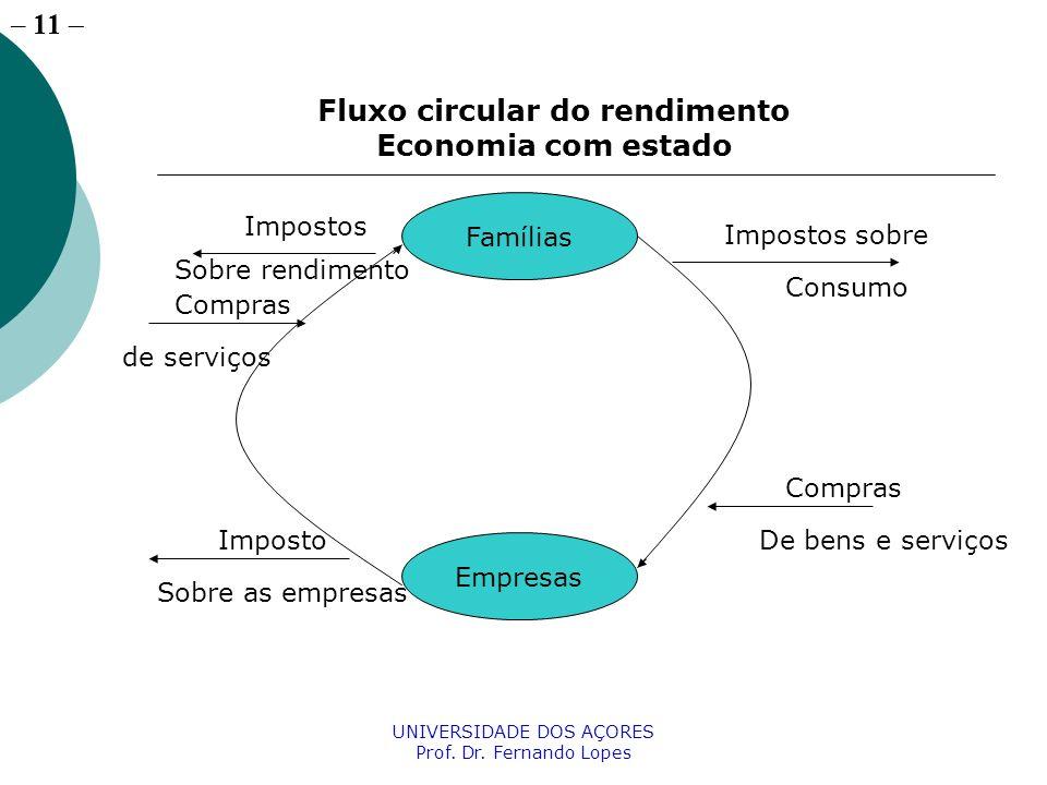 Fluxo circular do rendimento