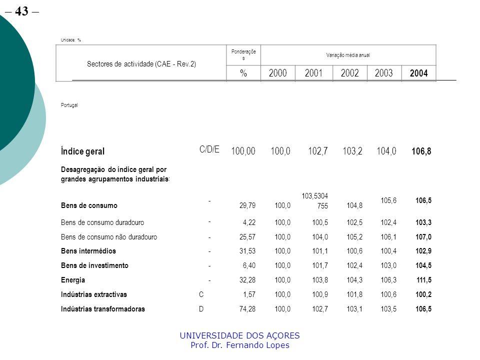 Unidade: %Sectores de actividade (CAE - Rev.2) Ponderações. Variação média anual. % 2000. 2001. 2002.