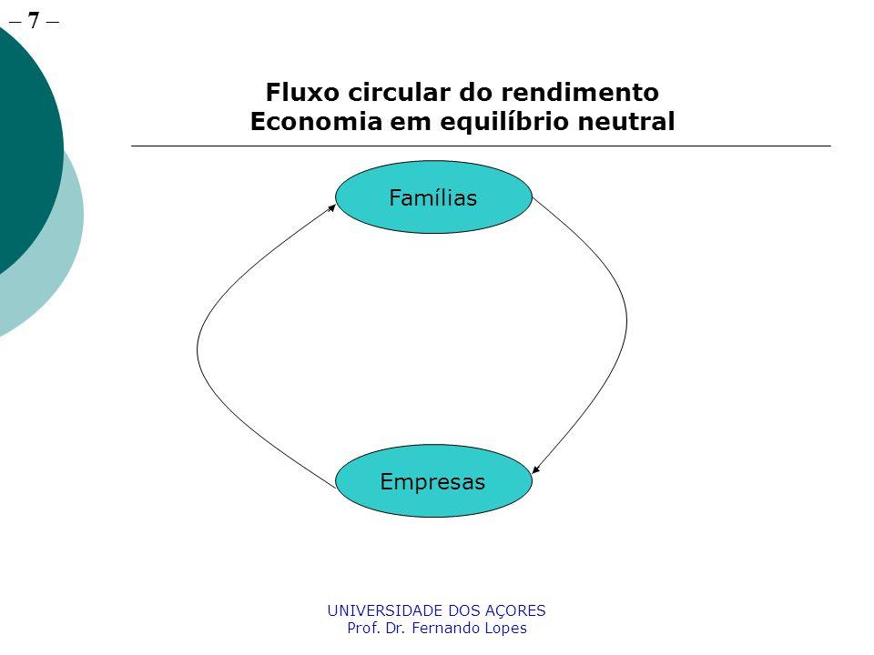 Fluxo circular do rendimento Economia em equilíbrio neutral