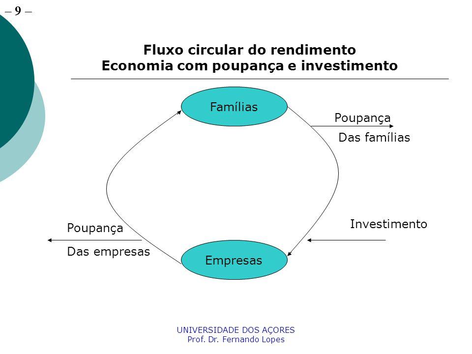 Fluxo circular do rendimento Economia com poupança e investimento