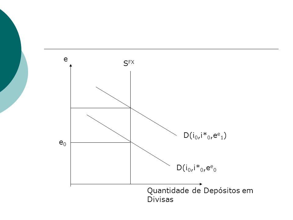e SFX D(i0,i*0,ee1) e0 D(i0,i*0,ee0 Quantidade de Depósitos em Divisas