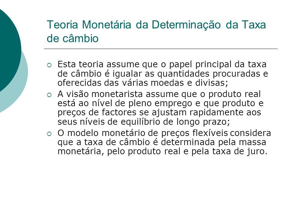 Teoria Monetária da Determinação da Taxa de câmbio