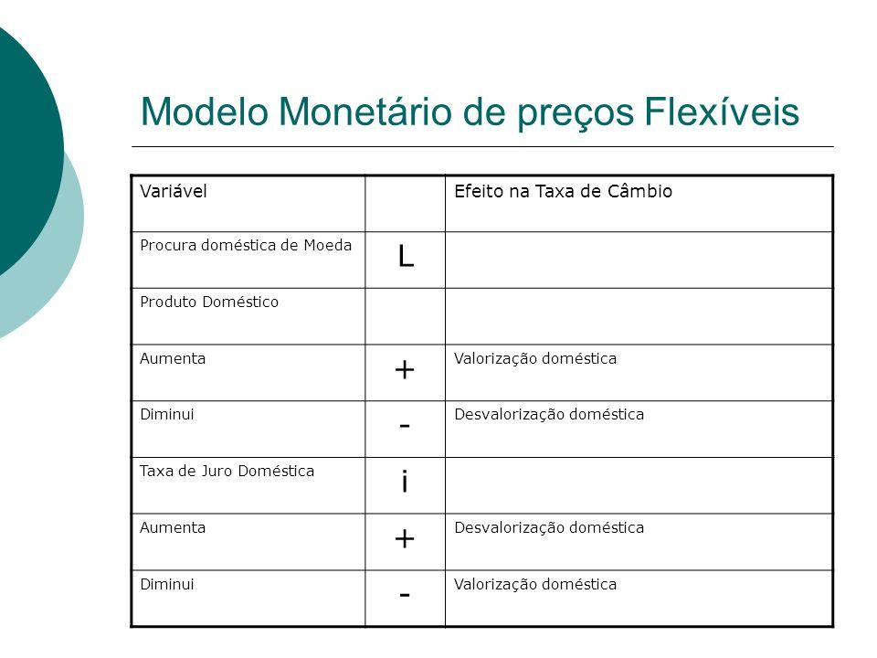 Modelo Monetário de preços Flexíveis