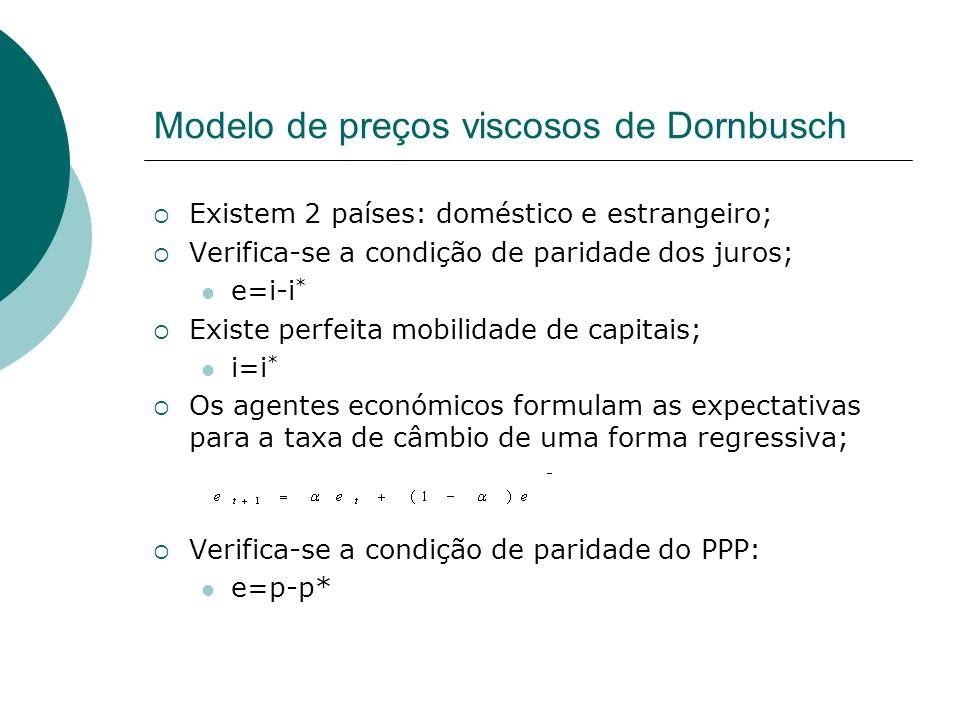 Modelo de preços viscosos de Dornbusch