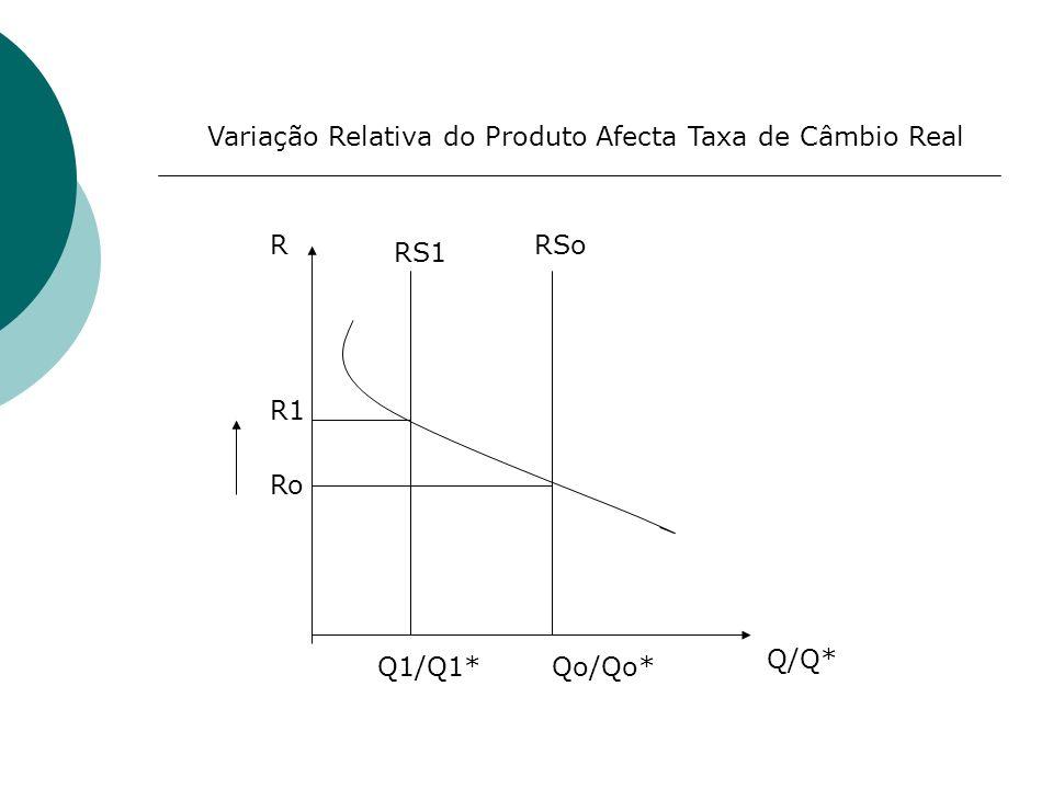 Variação Relativa do Produto Afecta Taxa de Câmbio Real