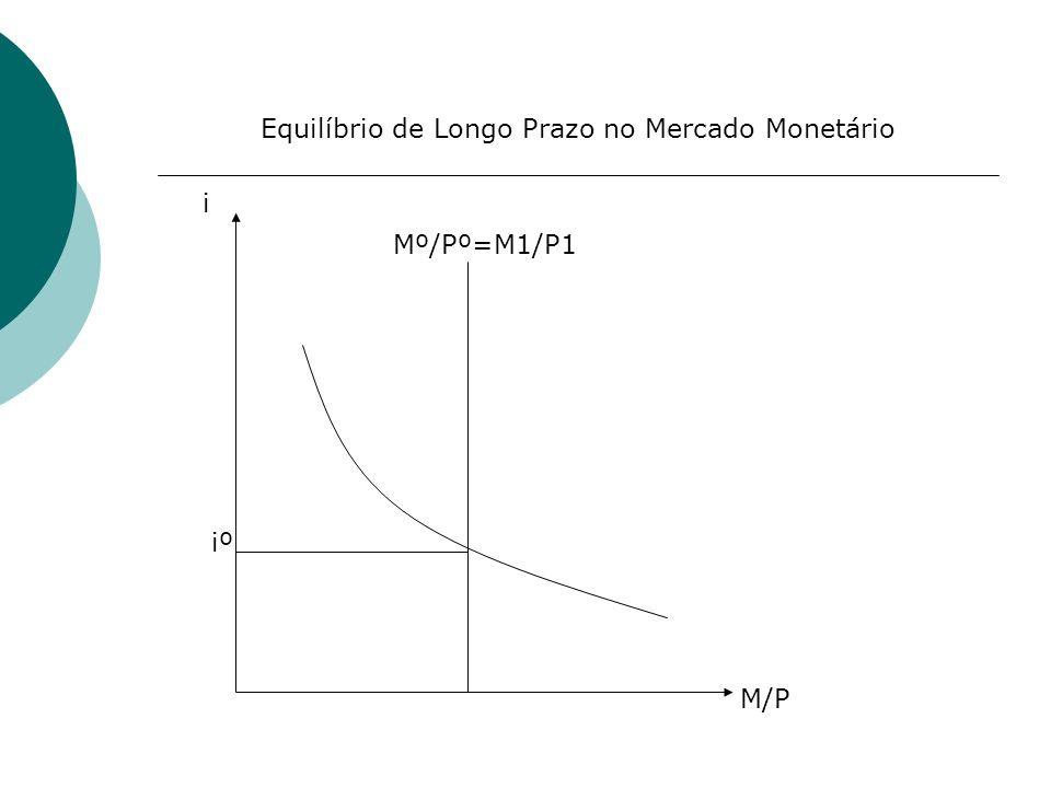 Equilíbrio de Longo Prazo no Mercado Monetário