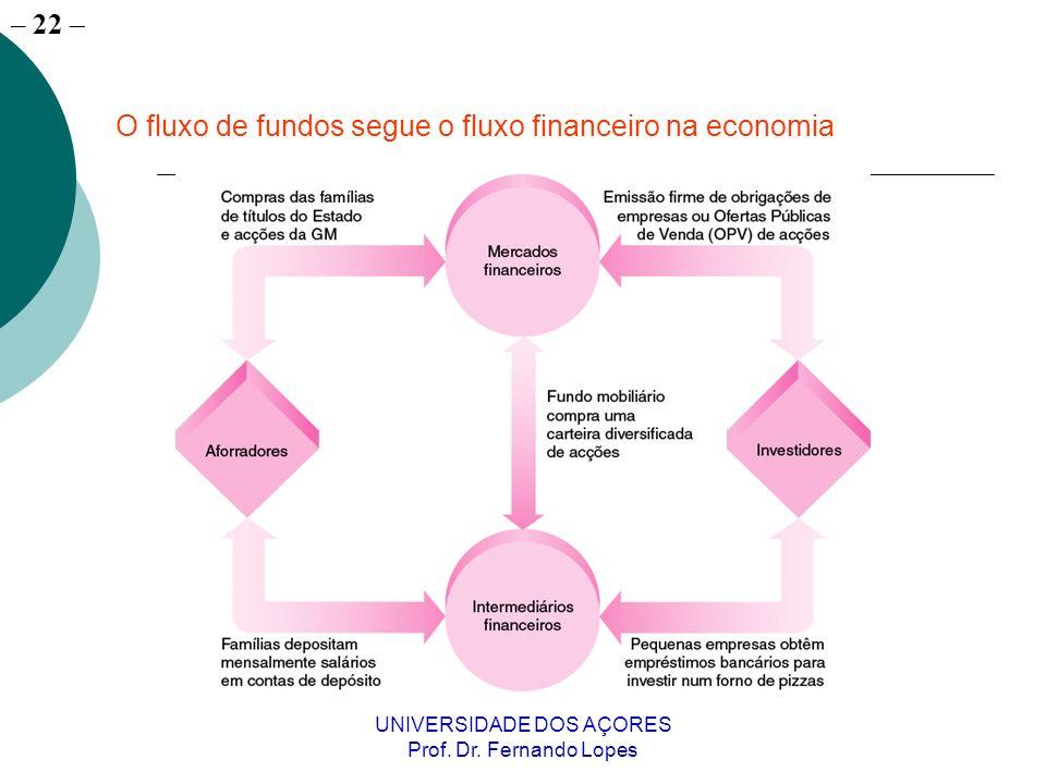 O fluxo de fundos segue o fluxo financeiro na economia