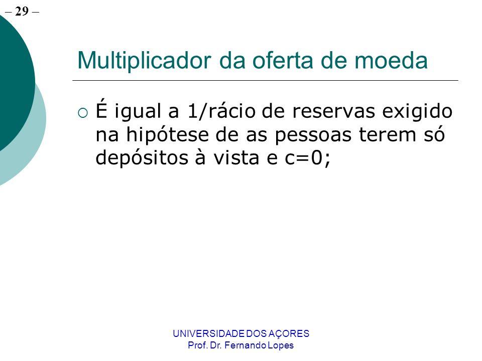 Multiplicador da oferta de moeda