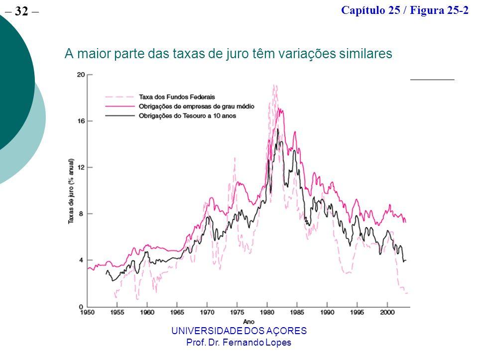 A maior parte das taxas de juro têm variações similares