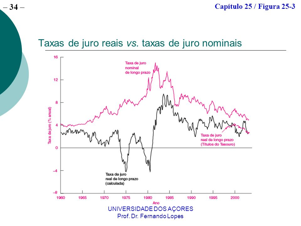 Taxas de juro reais vs. taxas de juro nominais