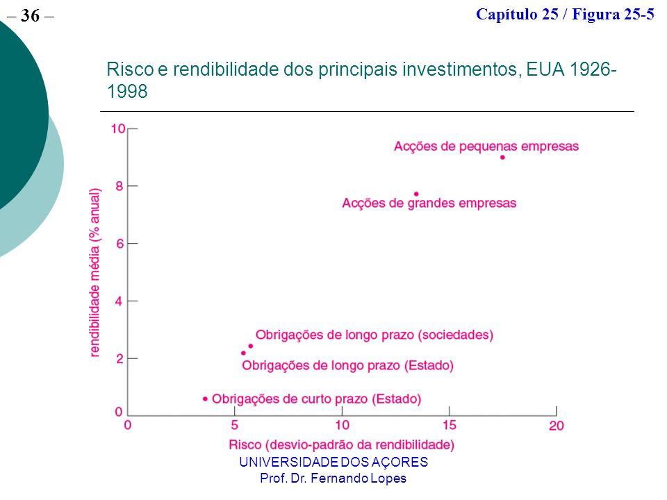 Risco e rendibilidade dos principais investimentos, EUA 1926-1998