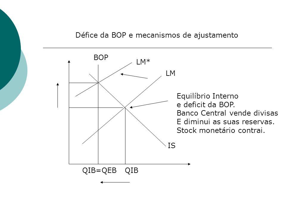 Défice da BOP e mecanismos de ajustamento
