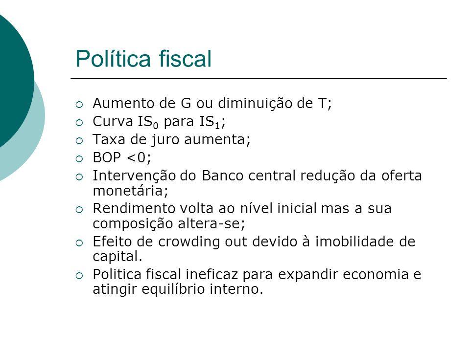 Política fiscal Aumento de G ou diminuição de T; Curva IS0 para IS1;