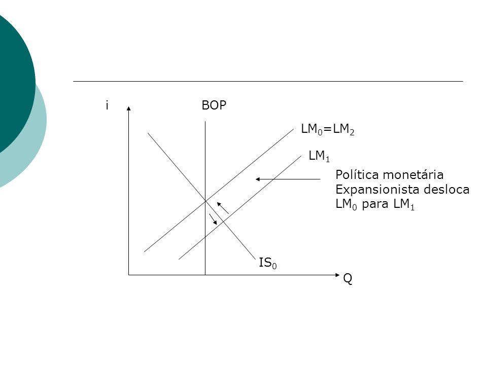 i BOP LM0=LM2 LM1 Política monetária Expansionista desloca LM0 para LM1 IS0 Q