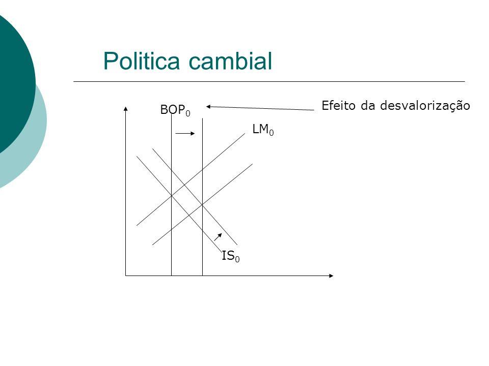 Politica cambial Efeito da desvalorização BOP0 LM0 IS0