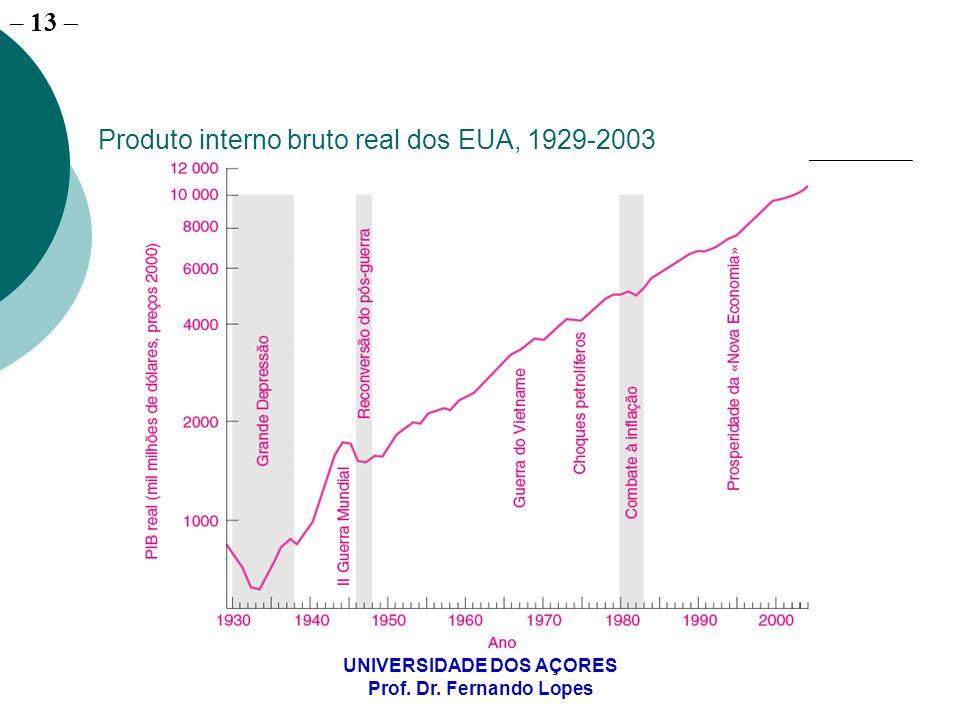 Produto interno bruto real dos EUA, 1929-2003