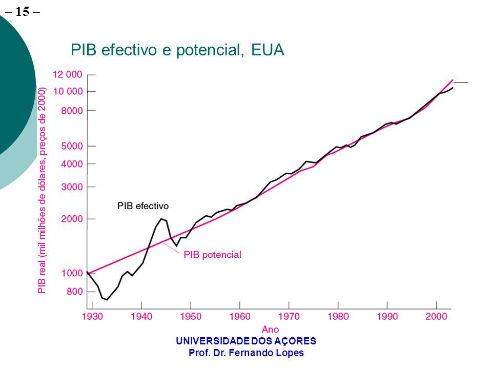 PIB efectivo e potencial, EUA