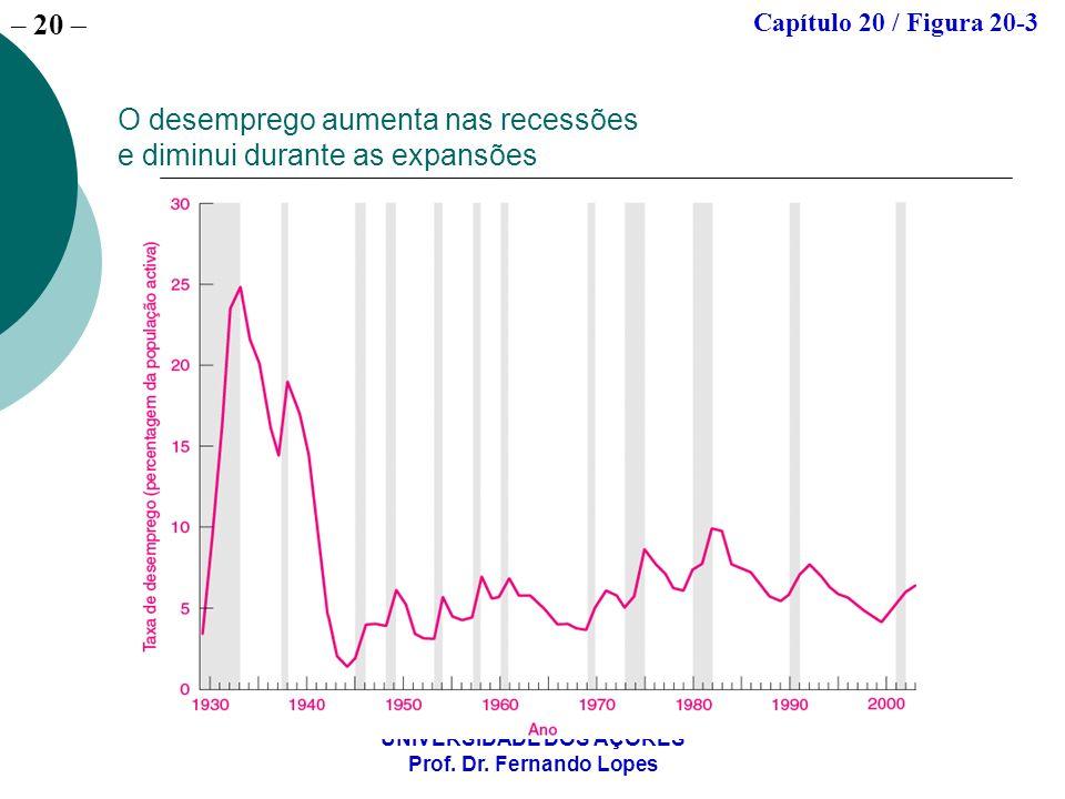 O desemprego aumenta nas recessões e diminui durante as expansões