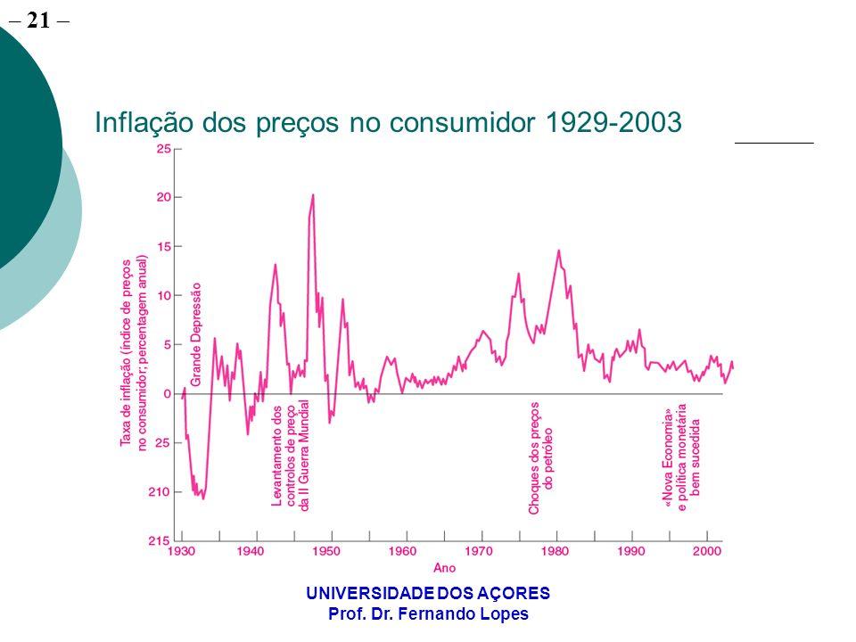 Inflação dos preços no consumidor 1929-2003