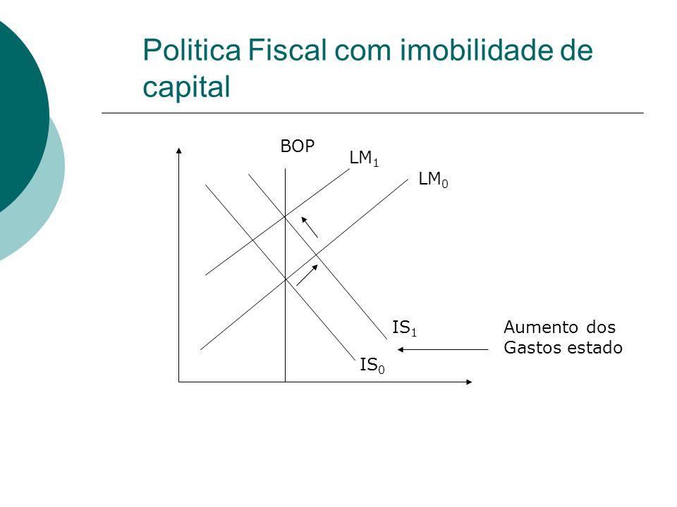 Politica Fiscal com imobilidade de capital